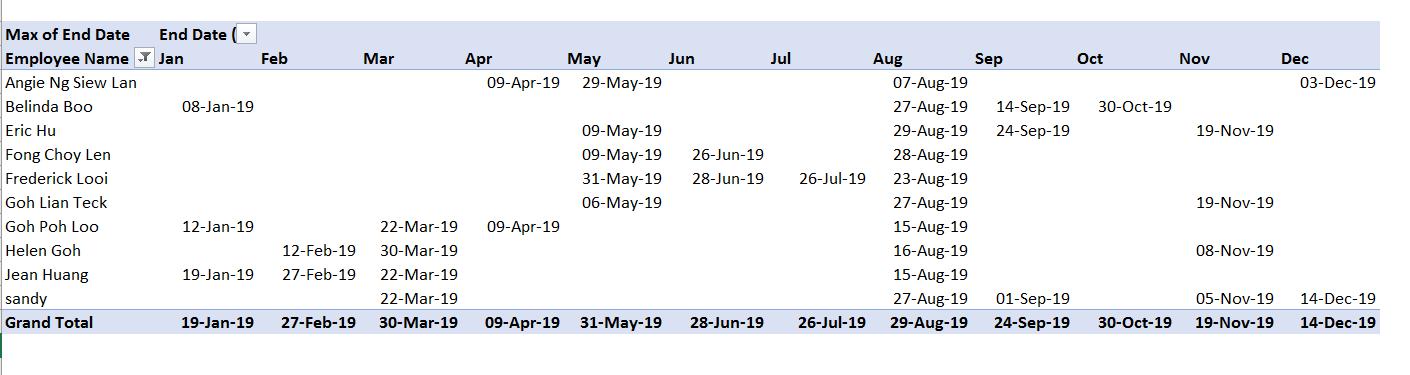 Present Dates in Pivot Table
