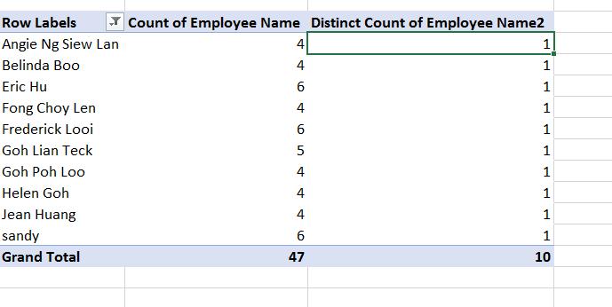 Unique Count in Pivot Table
