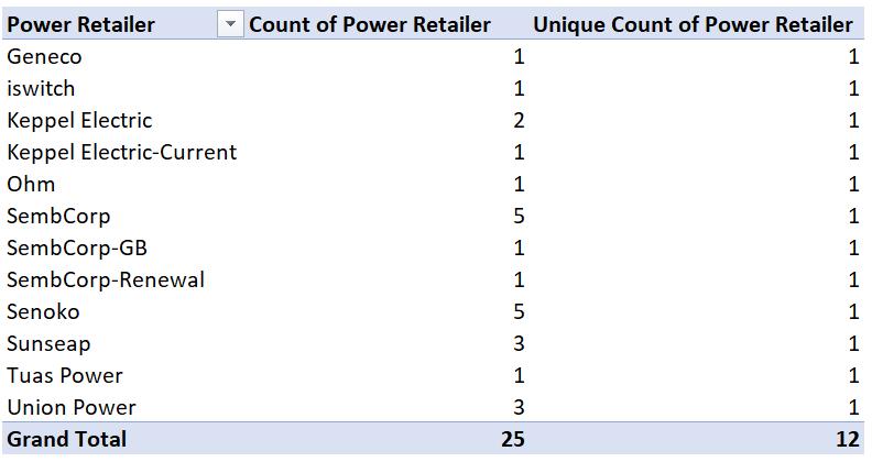 unique count