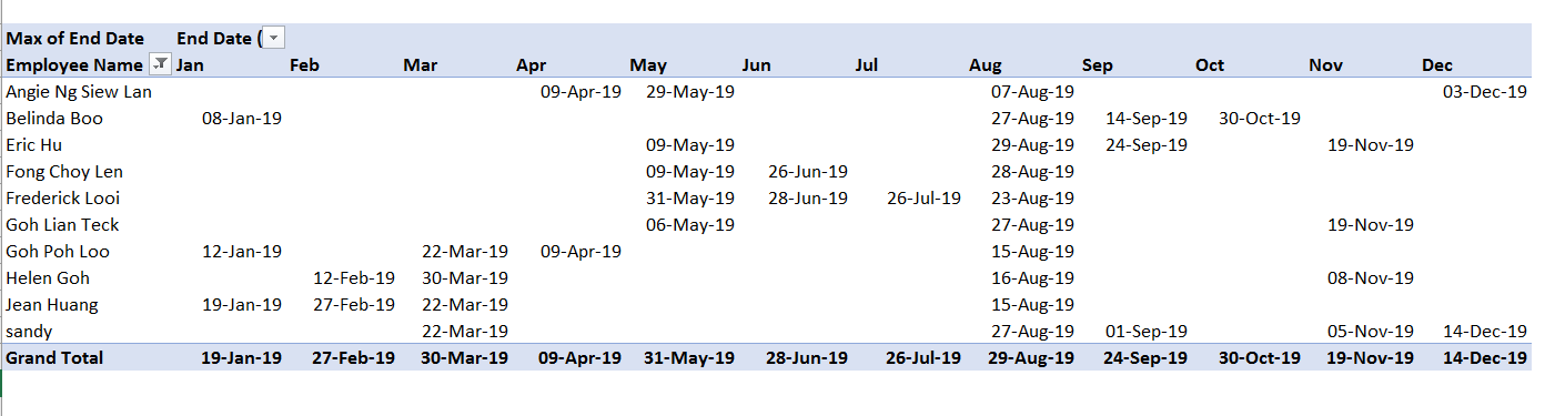 Present Dates in Pivot Table