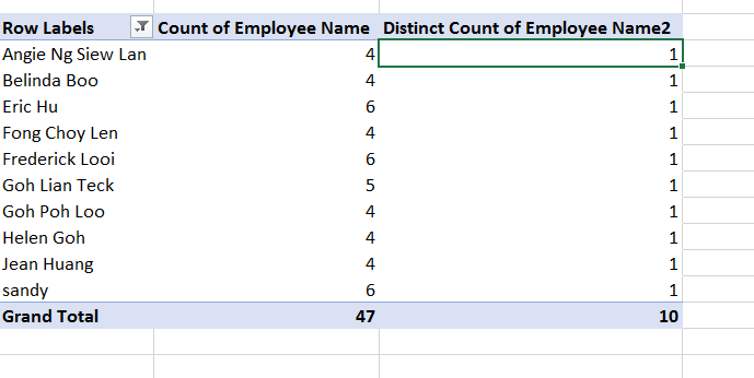 Unique Count in Pivot Table