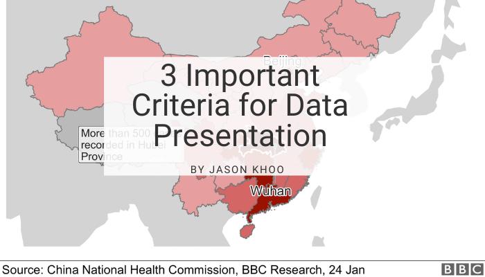 3 Important Criteria for Data Presentation
